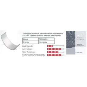Kupte a vyměňte ojnicni lozisko IPSA CR077902