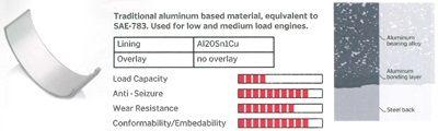 Achetez Roulements IPSA MB021600 () à un rapport qualité-prix exceptionnel