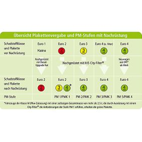 HJS Nachrüstsatz, Katalysator / Rußpartikelfilter (Kombisystem) 93 11 2011 rund um die Uhr online kaufen